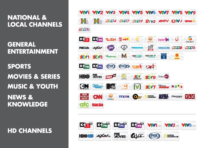 Thematic channel groups